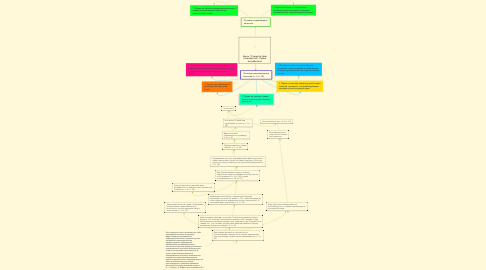 """Mind Map: Закон """"О защите прав потребителя"""". Права потребителя"""