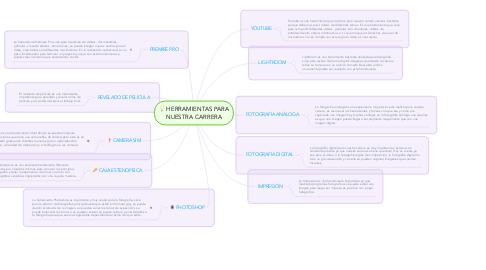 Mind Map: HERRAMIENTAS PARA NUESTRA CARRERA