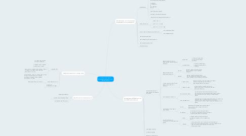 Mind Map: Сутність та методологія формування елементів оптової ціни виробників