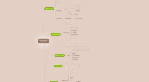 Mind Map: Direito aplicado a negócios