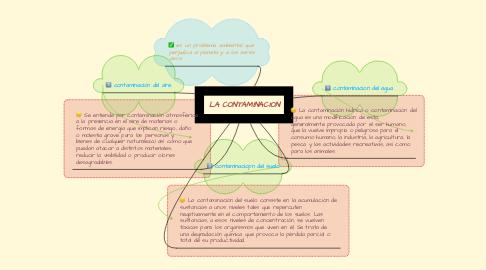 Mind Map: LA CONTAMINACION