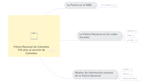 Mind Map: Policia Nacional de Colombia 124 años al servicio de Colombia