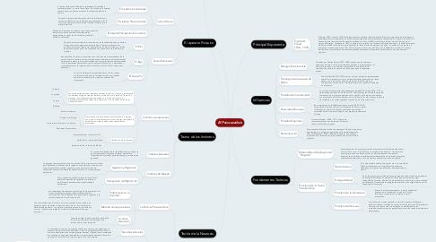 Mind Map: El Psicoanálisis