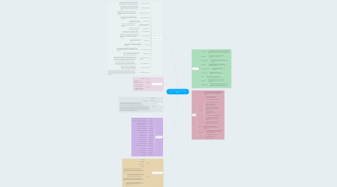 Mind Map: Harry Potter and the Sorcerer's Stone