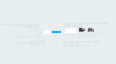 Mind Map: AMERICAN LITERATURE