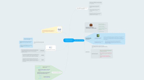 Mind Map: IMPORTANCIA DE COMUNICACIÓN