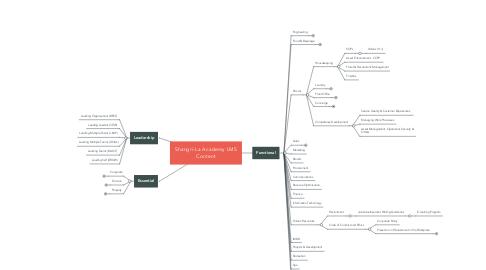 Mind Map: Shangri-La Academy LMS Content