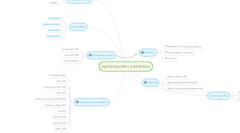 Mind Map: Upplýsingatækni á leikskólum