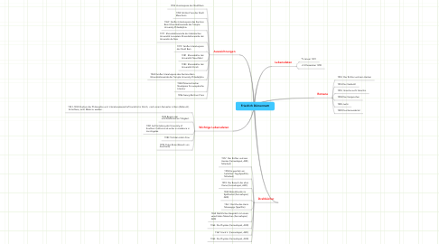 Mind Map: Friedrich Dürrenmatt