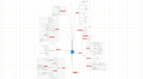 Mind Map: Contracts