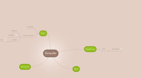 Mind Map: Einkaufen