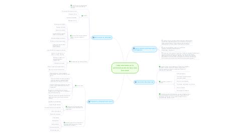 Mind Map: Intervenciones en la administración de recursos humanos