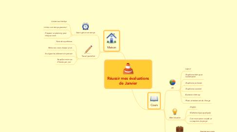 Mind Map: Réussir mes évaluations de Janvier