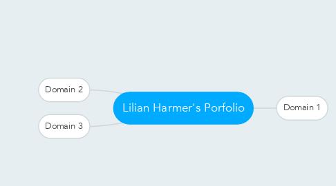 Mind Map: Lilian Harmer's Porfolio