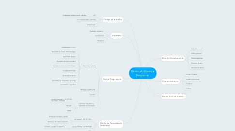 Mind Map: Direito Aplicado a Negocios