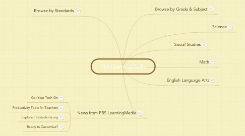Mind Map: PBS LearningMedia