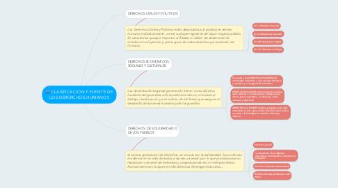 Mind Map: CLASIFICACIÓN Y FUENTE DE LOS DERERCHOS HUMANOS