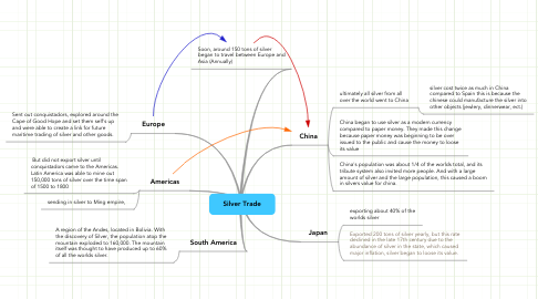 Mind Map: Silver Trade
