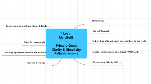 Mind Map: I Love  My Life!!!  --- Primary Goals Clarity & Simplicity Reliable Income