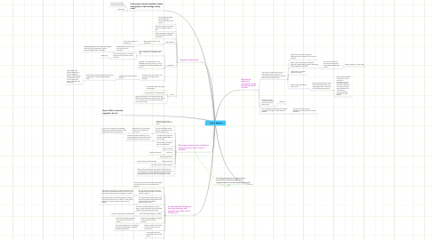 Mind Map: Life in America