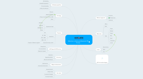 Mind Map: Selection criteria professional 3D Printer