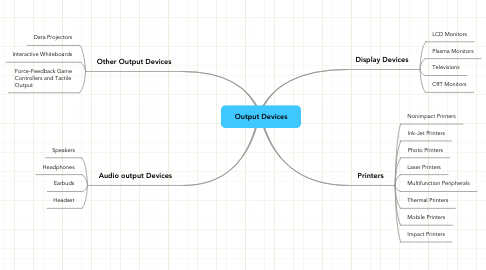 Mind Map: Output Devices