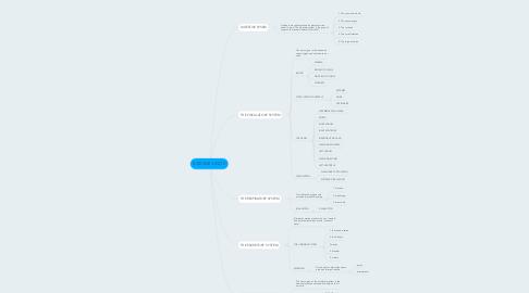 Mind Map: SCIENCE-UNIT 2