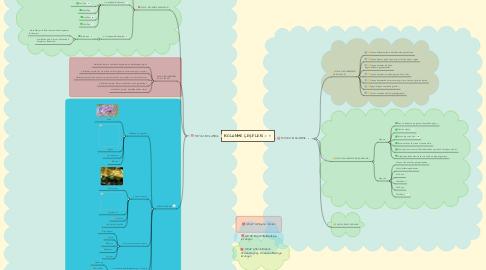 Mind Map: BÖLÜNME ÇEŞİTLERİ