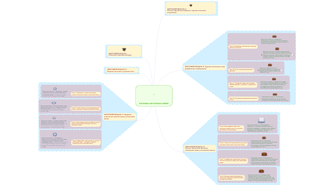 Mind Map: НАУКОВА АНГЛІЙСЬКА МОВА