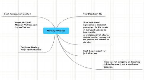 Mind Map: Marbury v Madison