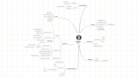 Mind Map: Plattform 2010