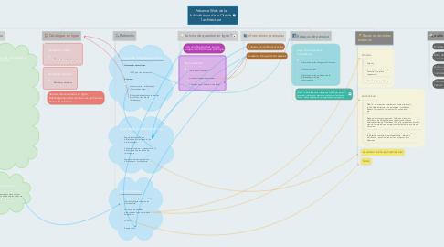 Mind Map: Présence Web de la bibliothèque de la Cité de l'architecture