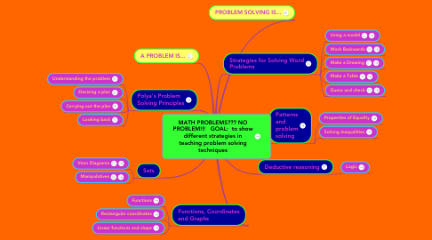 Mind Map: MATH PROBLEMS??? NO