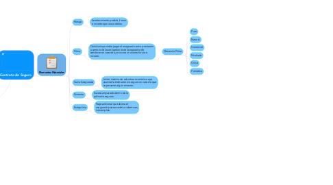 Mind Map: Contrato de Seguro
