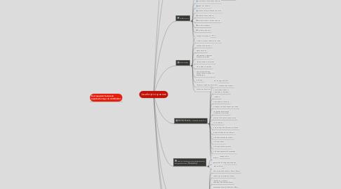 Mind Map: JavaScript изучение