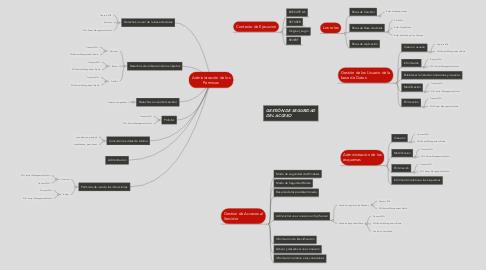 Mind Map: Administración de los Permisos