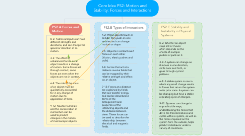 Mind Map: Core Idea PS2: Motion and Stability: Forces and Interactions