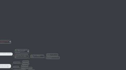 Mind Map: Efectividad MKT y desempeño en la Organización