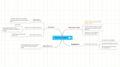 Mind Map: Role as an Academic