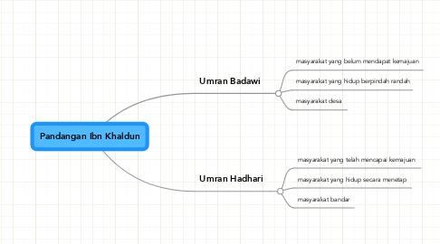 Mind Map: Pandangan Ibn Khaldun