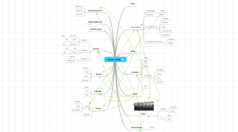 Mind Map: Emerging Media