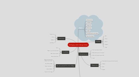 Mind Map: College poster design ideas