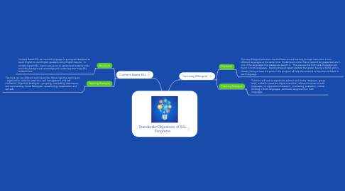 Mind Map: Standards/Objectives of ELL Programs