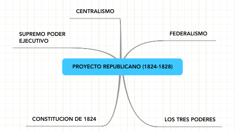 Mind Map: PROYECTO REPUBLICANO (1824-1828)