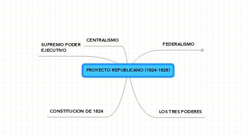 Mind Map: PROYECTO REPUBLICANO (1824-1828)