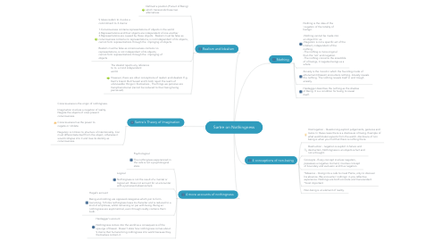 Mind Map: Sartre on Nothingness