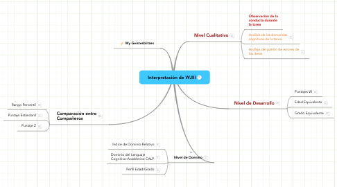 Mind Map: Interpretación de WJIII