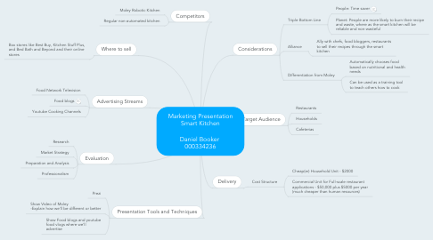 Mind Map: Marketing Presentation Smart Kitchen  Daniel Booker  000334236