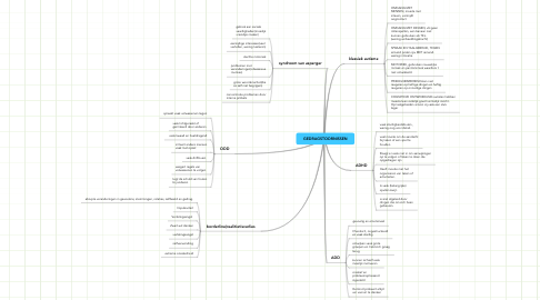 Mind Map: GEDRAGSTOORNISSEN