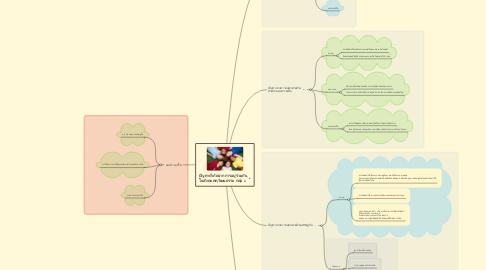 Mind Map: ปัญหาที่เกิดจากการอยู่ร่วมกัน ในสังคมพหุวัฒนธรรม กลุ่ม 2